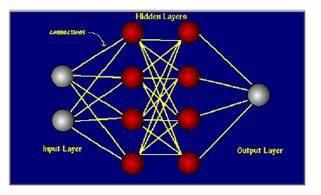 دانلود پاورپوینت شبکه های عصبی مصنوعی