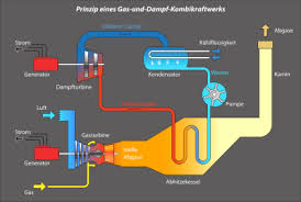 تحقیق بررسی انواع مشعل های گازی نیروگاه بخار، نحوه کارکرد آنها و چگونگی آنالیز احتراق برای انتخاب بهینه مشعل با توجه به تعداد، نوع و موقعیت